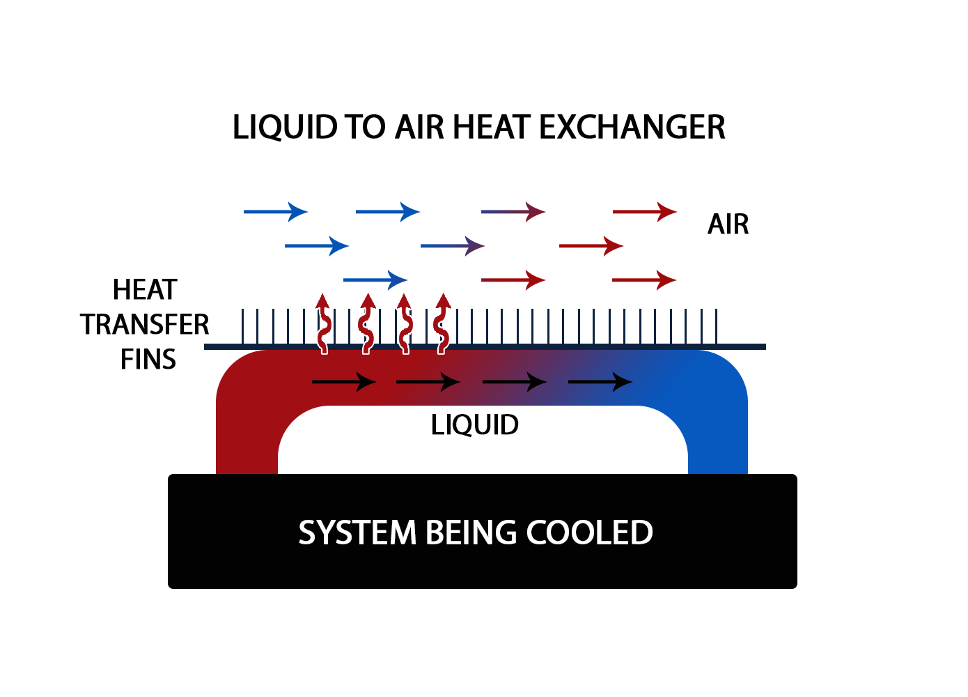 Heat Exchangers For Electronics And Automotive Cooling