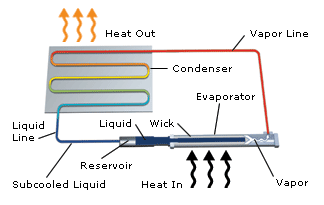 Loop Heat Pipes Boyd Corporation